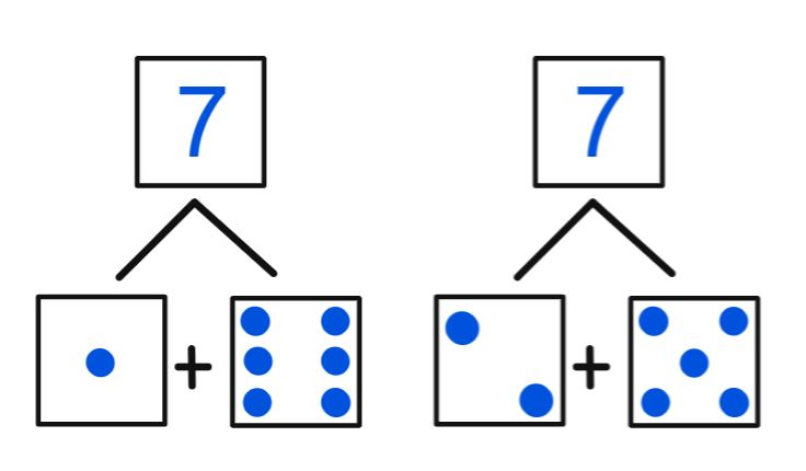 Multisensory math Subitizing